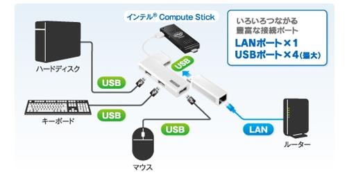 Compute Stickに必要な物