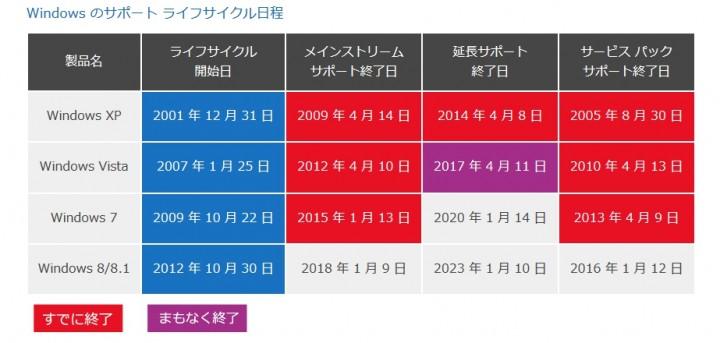 WindowsOSのライフサポートサイクル期間